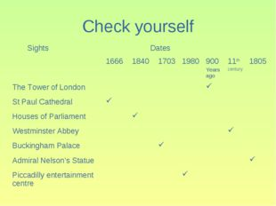 Check yourself Sights Dates 1666184017031980900 Years ago11th century