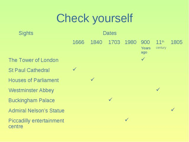 Check yourself Sights Dates 1666184017031980900 Years ago11th century...