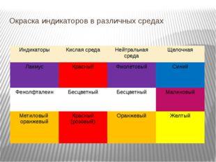 Окраска индикаторов в различных средах Индикаторы Кислая среда Нейтральная ср