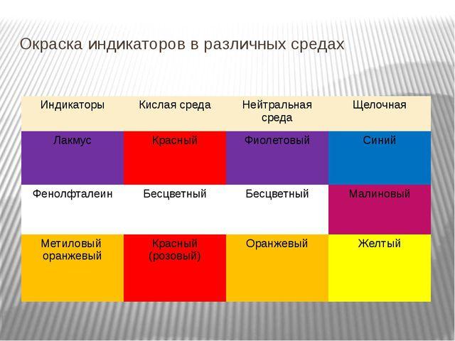 Окраска индикаторов в различных средах Индикаторы Кислая среда Нейтральная ср...
