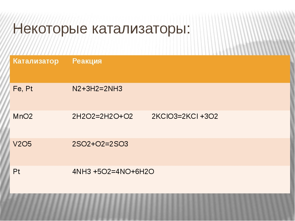 Некоторые катализаторы: Катализатор Реакция Fe,Pt N2+3H2=2NH3 MnO2 2H2O2=2H2O...