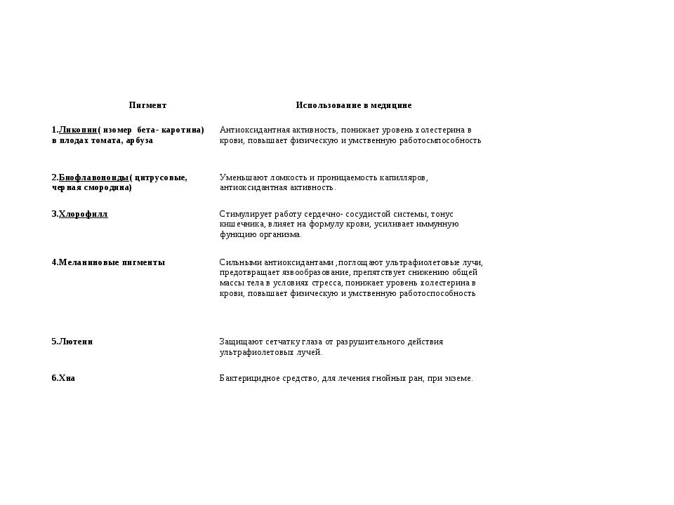 ПигментИспользование в медицине 1.Ликопин( изомер бета- каротина) в плодах...