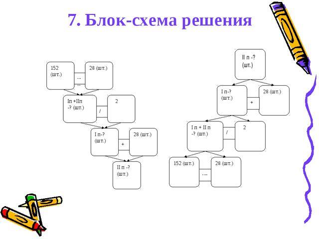 7. Блок-схема решения 152 (шт.) II п -? (шт.)