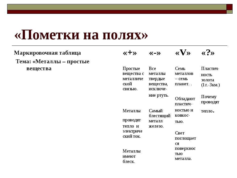 «Пометки на полях» Маркировочная таблица Тема: «Металлы – простые вещества