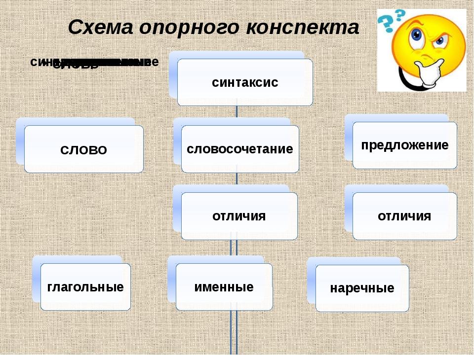 Схема опорного конспекта