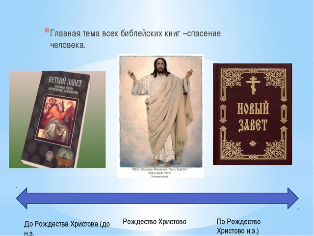 Главная тема всех библейских книг –спасение человека. До Рождества Христова (...