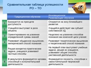 Сравнительная таблица успешности РО – ТО Традиционное обучениеИнновационно