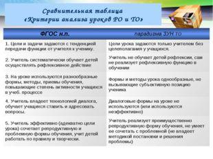 Сравнительная таблица «Критерии анализа уроков РО и ТО» ФГОС н.п.парадигма З
