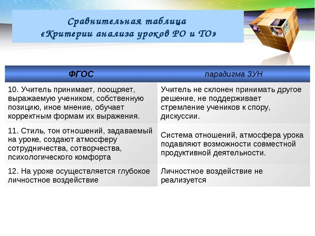 Сравнительная таблица «Критерии анализа уроков РО и ТО» ФГОСпарадигма ЗУН 10...