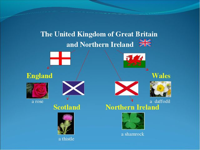 The United Kingdom of Great Britain and Northern Ireland England Wales Scotla...