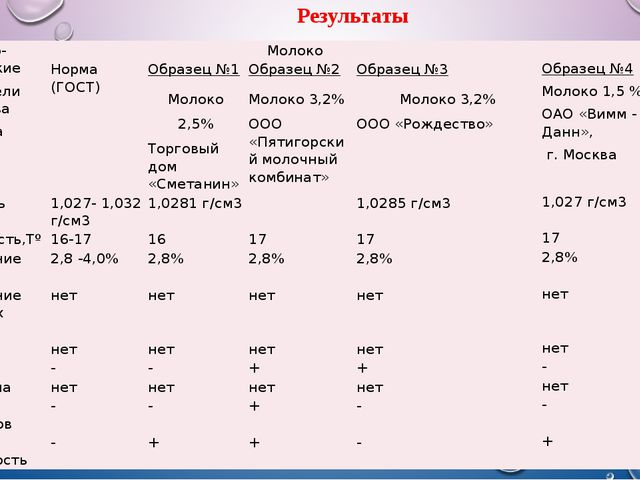 Результаты Физико-химические показатели качества молока Молоко  Норма (ГОСТ)...