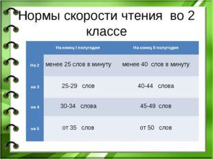 Нормы скорости чтения во 2 классе На конец I полугодия На конец II полугод