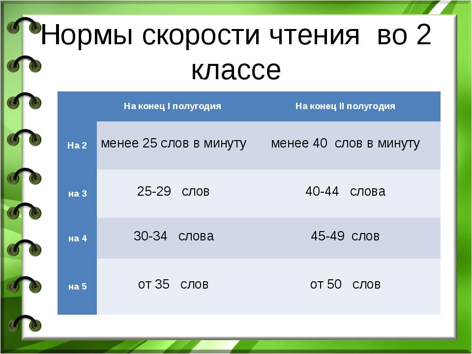 Нормы скорости чтения во 2 классе На конец I полугодия На конец II полугод...