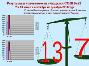 Результаты успеваемости учащихся СОШ №22 7 и 13 чисел с сентября по декабрь 2