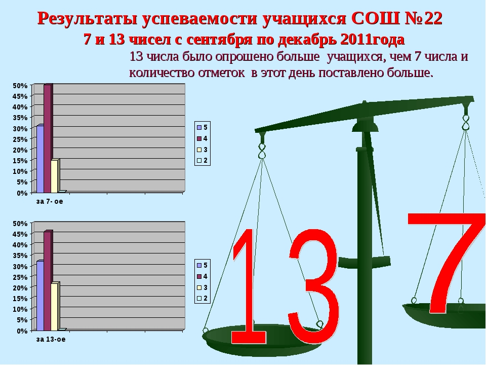Результаты успеваемости учащихся СОШ №22 7 и 13 чисел с сентября по декабрь 2...