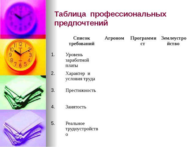 Таблица профессиональных предпочтений Список требований Агроном Программист З...
