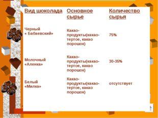 Вид шоколада Черный « Бабаевский» Молочный «Аленка» Белый «Милка»Основное сы