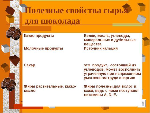 Полезные свойства сырья для шоколада Какао продукты Молочные продукты Сахар Ж...