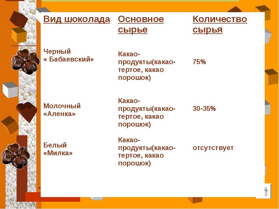 Вид шоколада Черный « Бабаевский» Молочный «Аленка» Белый «Милка»Основное сы...