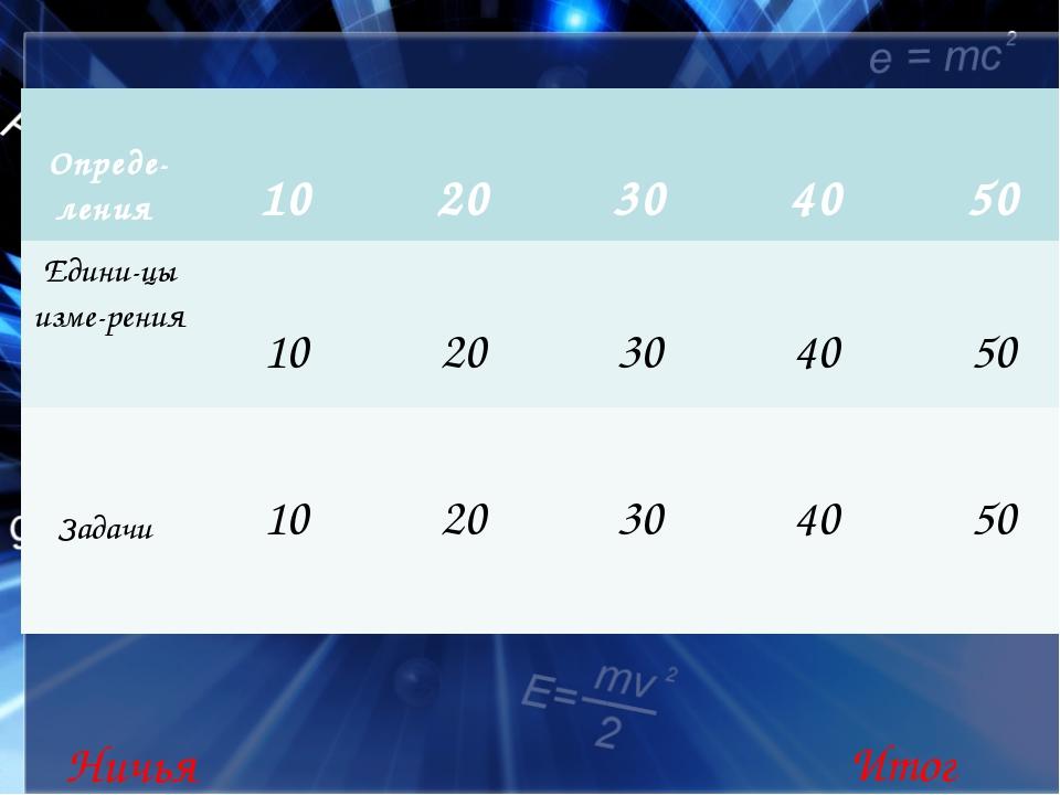 Определения 20 Количество теплоты – это … Таблица