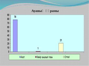 Ауаның құрамы