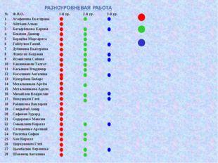 №Ф.И.О.1-й ур.2-й ур.3-й ур. 1Агафонова Екатерина 2Айтбаев Алмаз