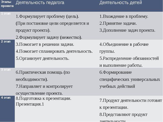 Этапы проекта Деятельность педагога Деятельность детей 1 этап 1.Формулирует п...