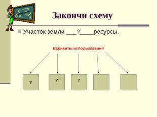 Закончи схему Участок земли ___?____ресурсы. Варианты использования ? ? ?