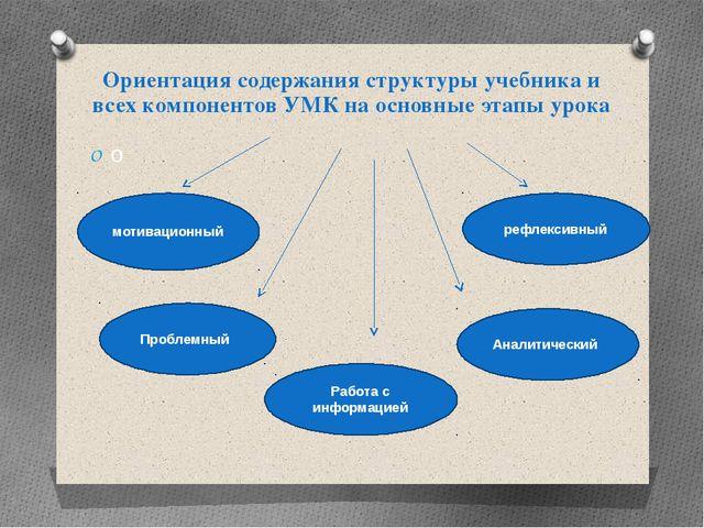 Ориентация содержания структуры учебника и всех компонентов УМК на основные э...