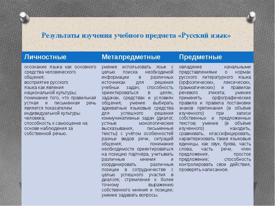 Результаты изучения учебного предмета «Русский язык»