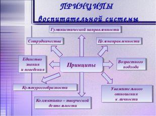 ПРИНЦИПЫ воспитательной системы Целенаправленности Возрастного подхода Культу