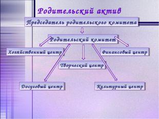 Родительский актив Председатель родительского комитета Родительский комитет Х