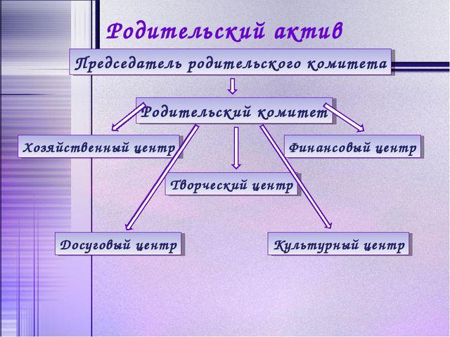 Родительский актив Председатель родительского комитета Родительский комитет Х...