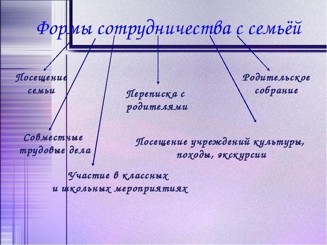 Формы сотрудничества с семьёй Посещение учреждений культуры, походы, экскурси...