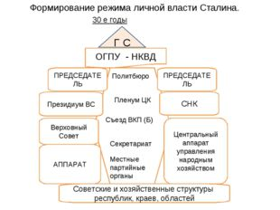 Формирование режима личной власти Сталина. 30 е годы Г С ОГПУ - НКВД Советски