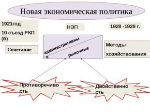 Новая экономическая политика 1921год 10 съезд РКП (б) НЭП 1928 -1929 г. админ