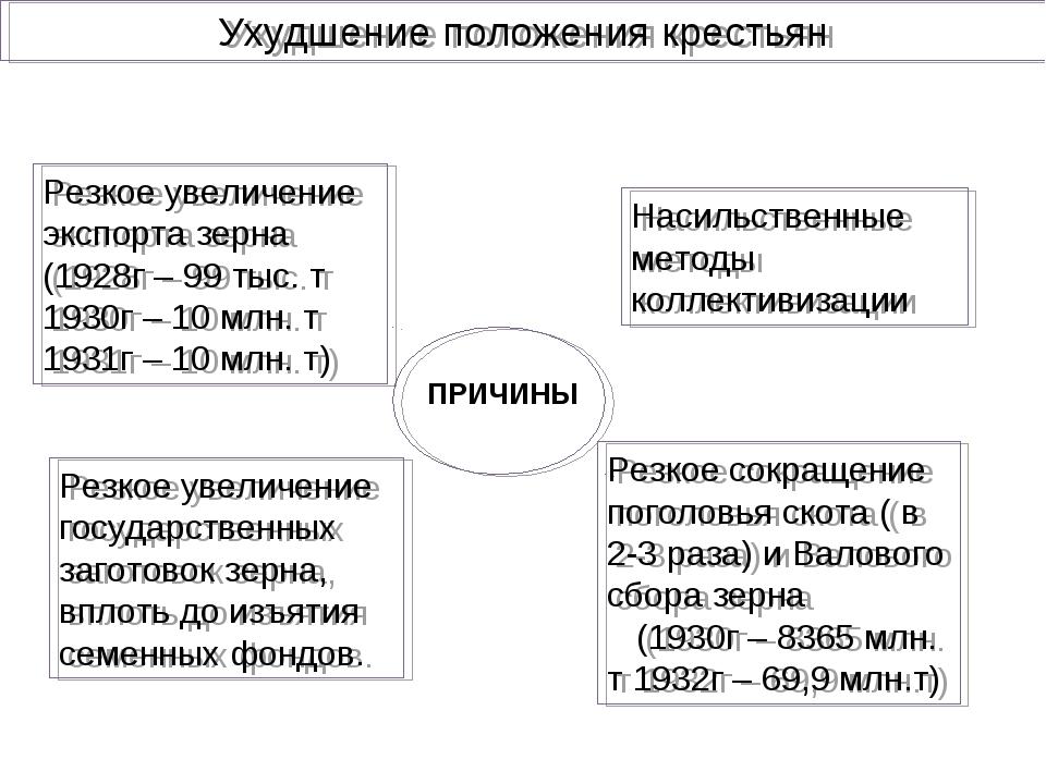 Насильственные методы коллективизации Резкое увеличение государственных загот...