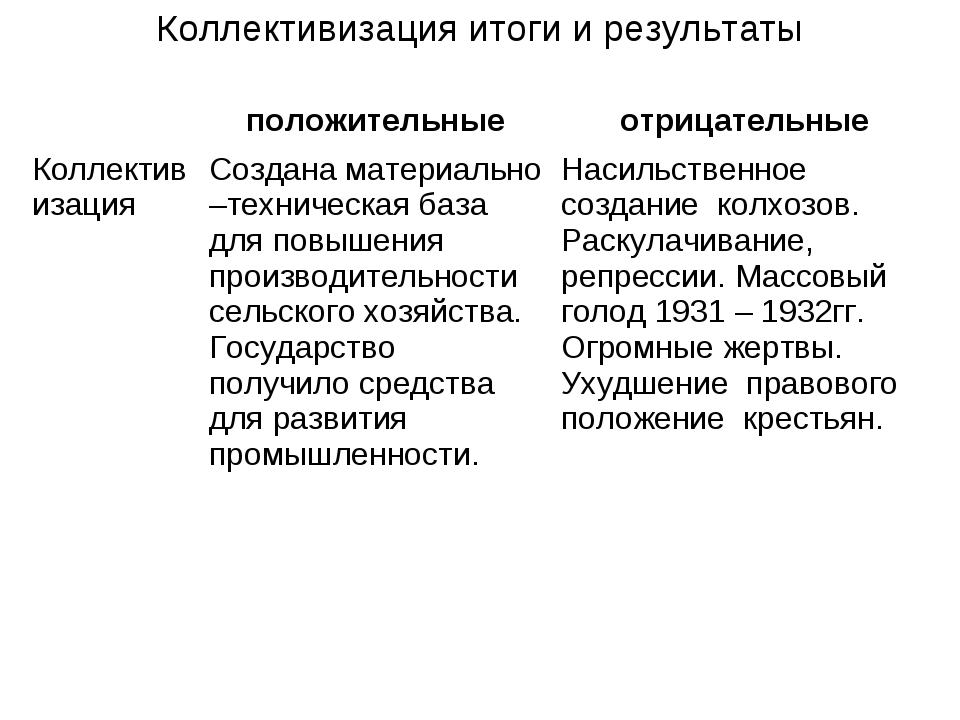 Коллективизация итоги и результаты положительныеотрицательные Коллективизац...
