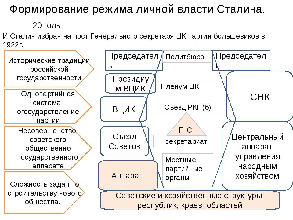 Формирование режима личной власти Сталина. 20 годы И.Сталин избран на пост Ге...