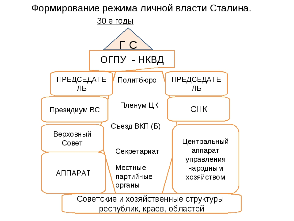 Формирование режима личной власти Сталина. 30 е годы Г С ОГПУ - НКВД Советски...