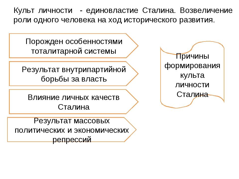 Порожден особенностями тоталитарной системы Причины формирования культа лично...
