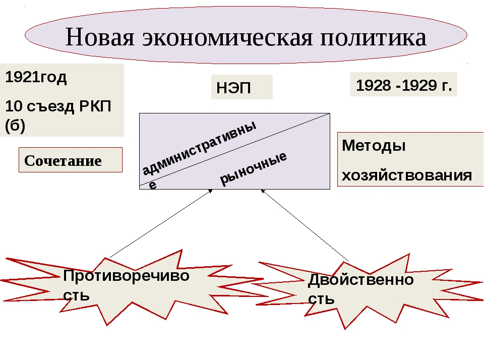Новая экономическая политика 1921год 10 съезд РКП (б) НЭП 1928 -1929 г. админ...