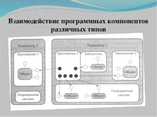 Взаимодействие программных компонентов различных типов