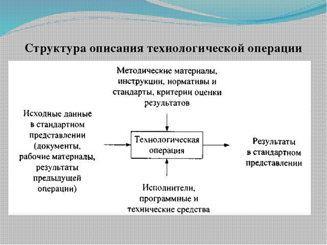 Структура описания технологической операции