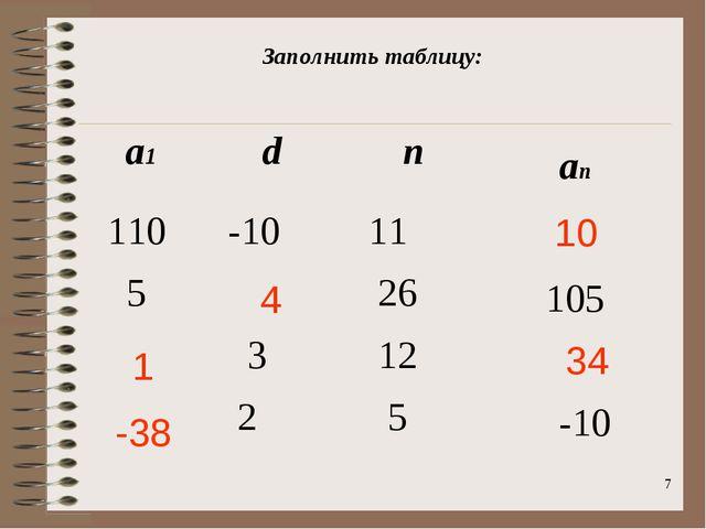 * 10 4 1 34 -38 Заполнить таблицу: а1dnan 110 -10 11 5 26105  3 12...