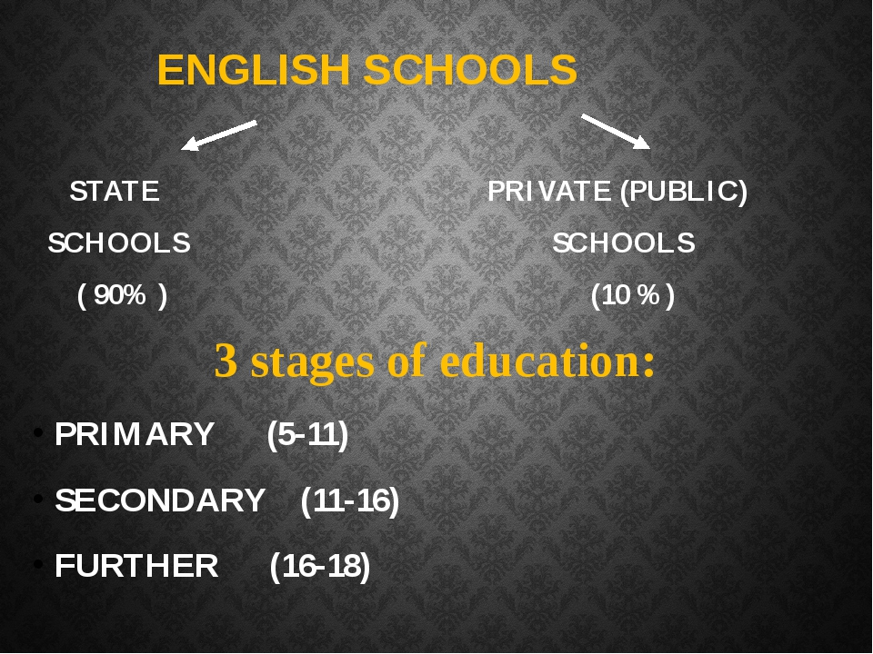 STATE PRIVATE (PUBLIC) SCHOOLS SCHOOLS ( 90% ) (10 %) 3 stages of education:...