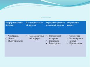 4. Презентация. Формы представления проектов. Информационный проект Исследов