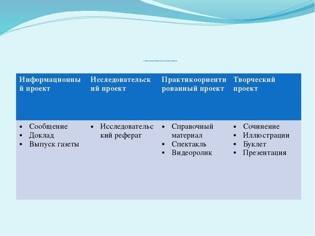 4. Презентация. Формы представления проектов. Информационный проект Исследов...