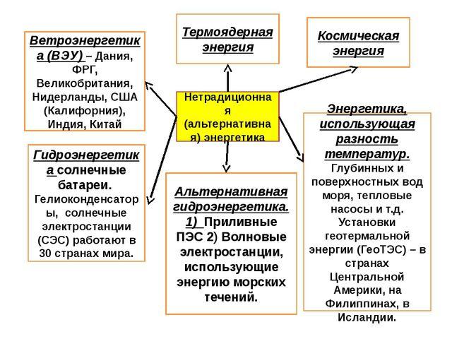 Нетрадиционная (альтернативная) энергетика Термоядерная энергия Ветроэнергети...