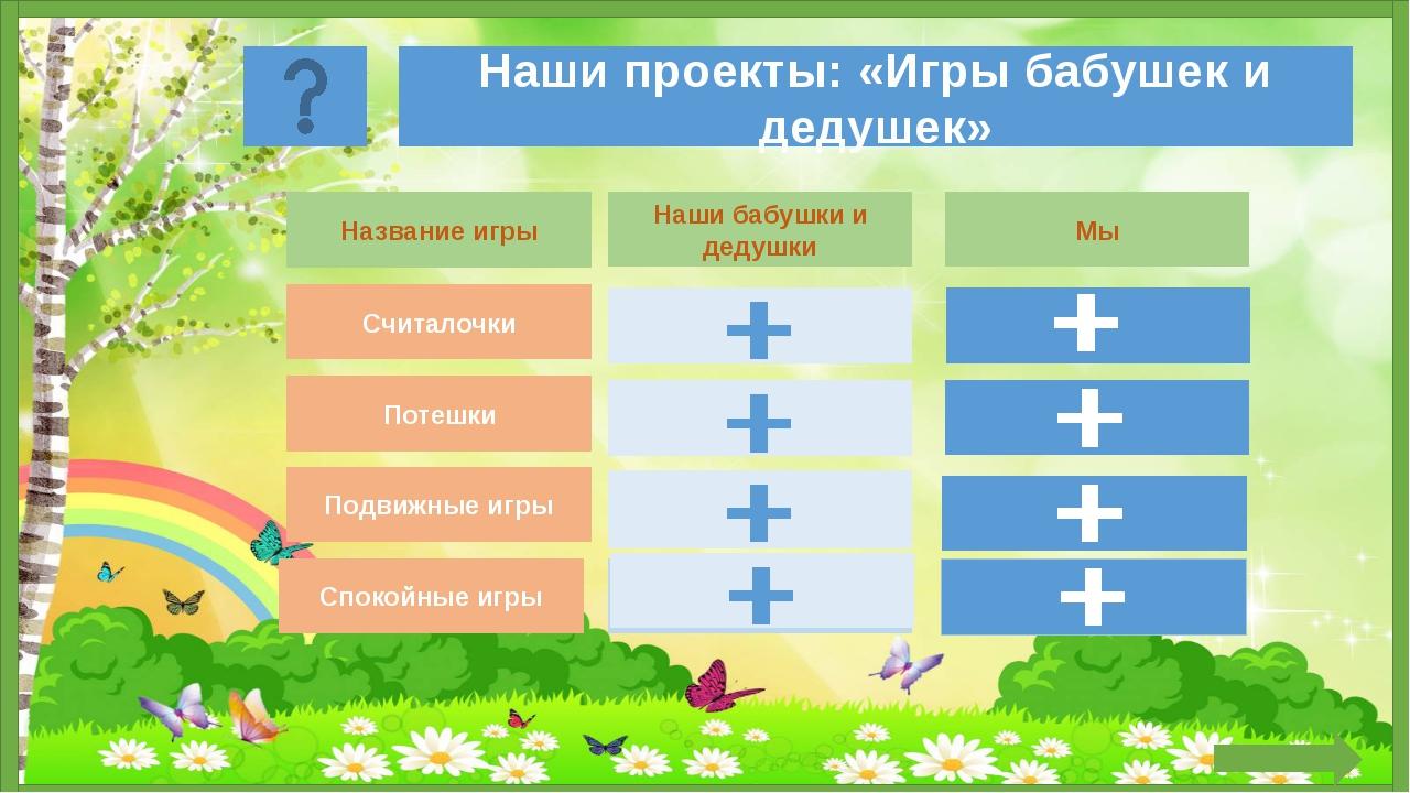 Наши проекты: «Игры бабушек и дедушек» Название игры Наши бабушки и дедушки...